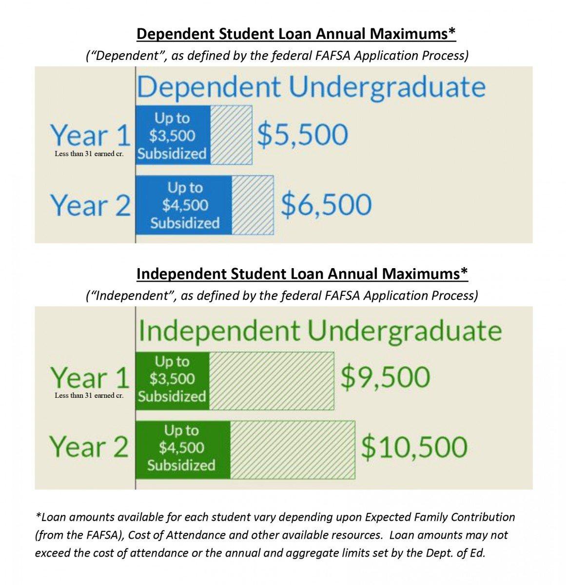 Loan-Maximums-Table