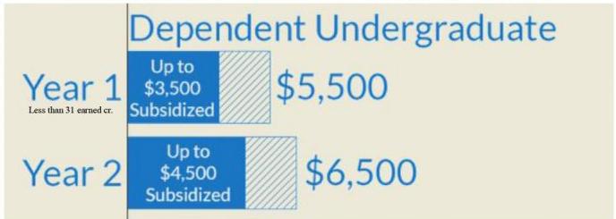 Dependent Undergraduate Chart